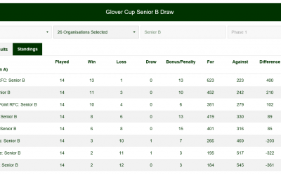 Final Standing for Hammersley Cup Senior Draw
